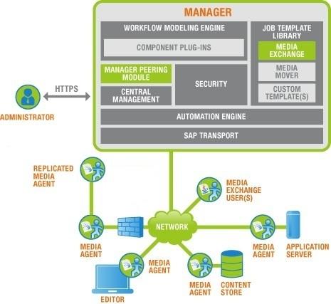 manager_diagram.jpg
