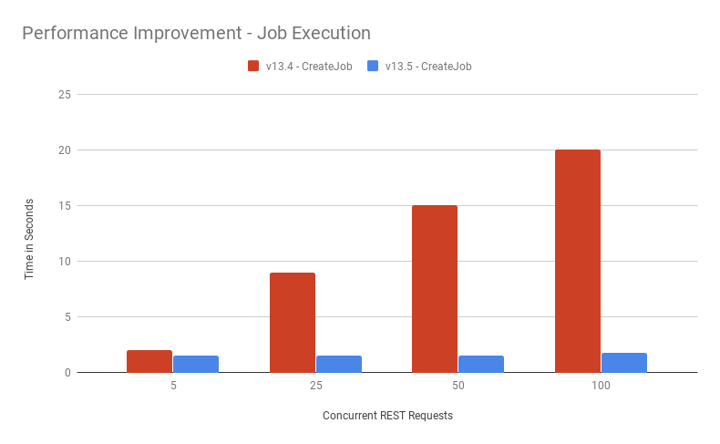 Manager 13.5 Job Execution Performance