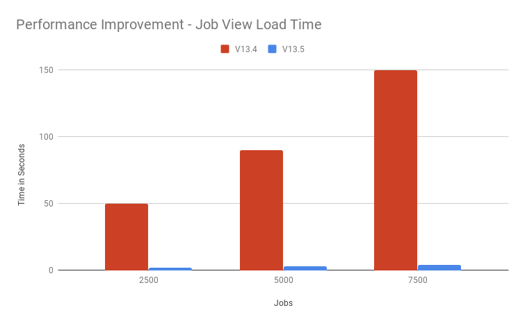 Manager 13.5 Job View Load Time